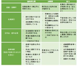 福利厚生について | 長澤修司税...